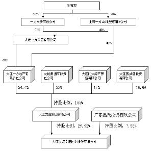 大连友谊(集团)股份有限公司2011年度报告摘要