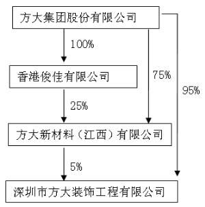 公司股权结构情况