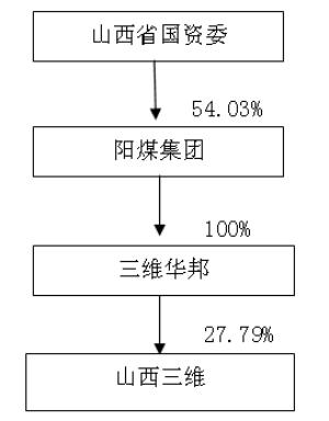 公司与间接控股股东阳煤集团之间的股权控制关系结构