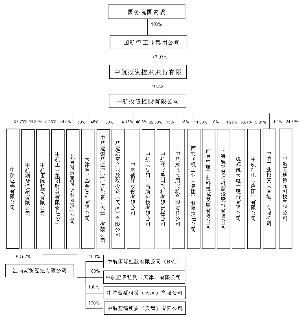 中航投资控股股份有限公司