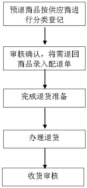 质检工作流程图模板