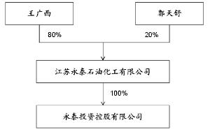 大股东类型,实际控制权配置模式与控制权私人收益
