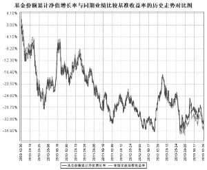 华富中证100指数证券投资基金2013第四节度报