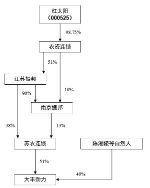 江苏劲力化肥有限责任公司股权结构示意图