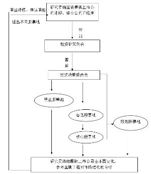 股票池构建流程图