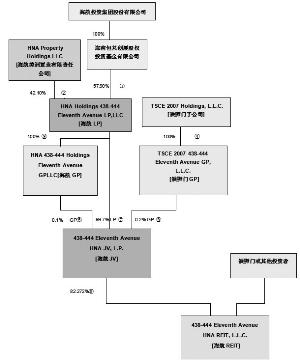 上市公司组织结构