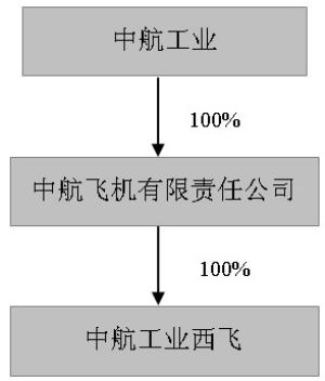 股票简称:中航飞机 股票代码:000768