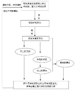 管理学的职能组织结构画图