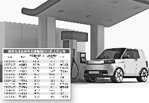"""燃料电池商用提速?上市公司闻""""氢""""起舞"""