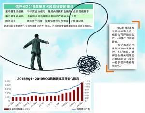 信托业第三次风险排查启动?100%业务全覆盖