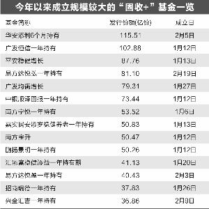 """今年""""固收+""""新基金发行受追捧 规模激增逾6倍"""