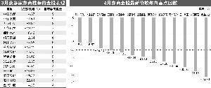券商密集发布4月金股组合 20股获重点关注