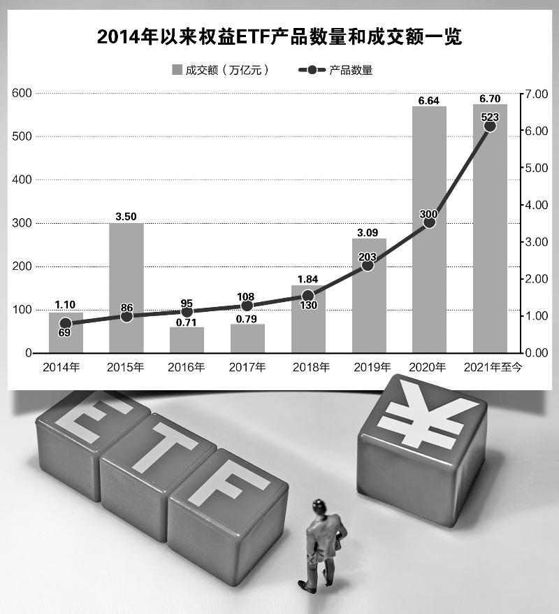 ETF今年总成交额高达6.7万亿元!创历史新高
