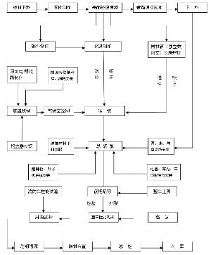 (二)主要产品的工艺流程图