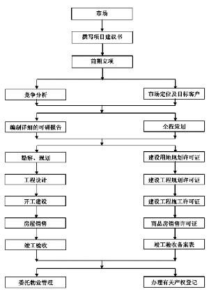 房地产账务处理流程图_房地产流程图