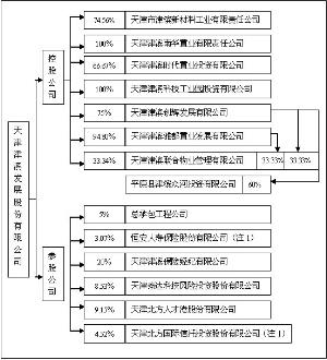 (二)公司组织结构