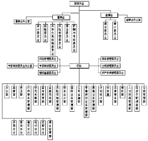 公司B股上市后股权结构如下