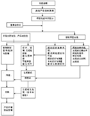 房地产项目开发流程图详细如上