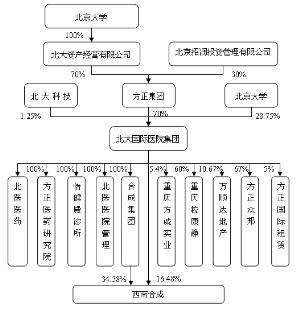 医院单位组织结构图