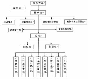 物流企业的组织结构图