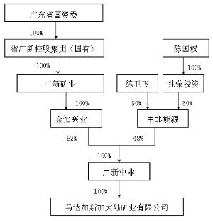 香港广新公司的股权控制结构如上