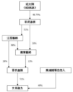 配资公司信息科技有限公司.南京红太阳股份有限公司公告(系列)
